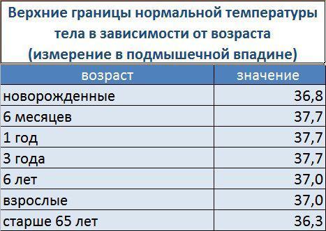 базальная температура тела в зависимости от возраста