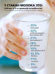 какие витамины в молоке