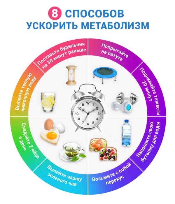 способы ускорить метаболизм таблица
