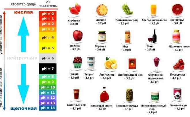 продукты со щелочью и кислой средой