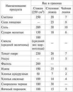 вес продуктов в ложке таблица