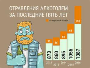 инфографика алкогольные отравления