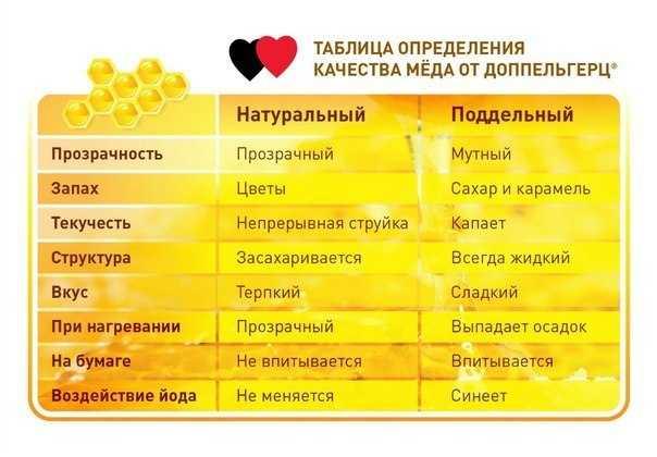 как определить качество меда таблица
