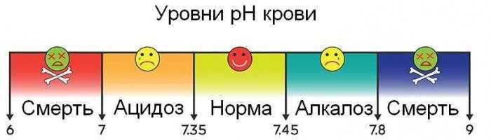 ph крови таблица