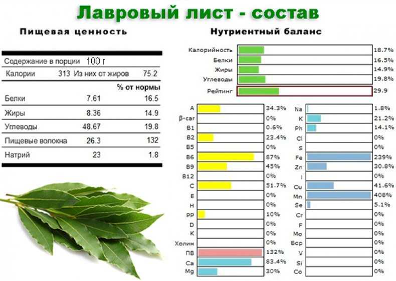 лавровый лист витамины таблица